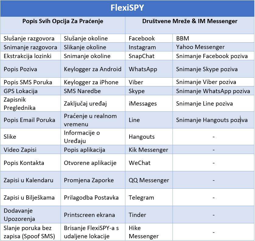FlexiSPY aplikacija