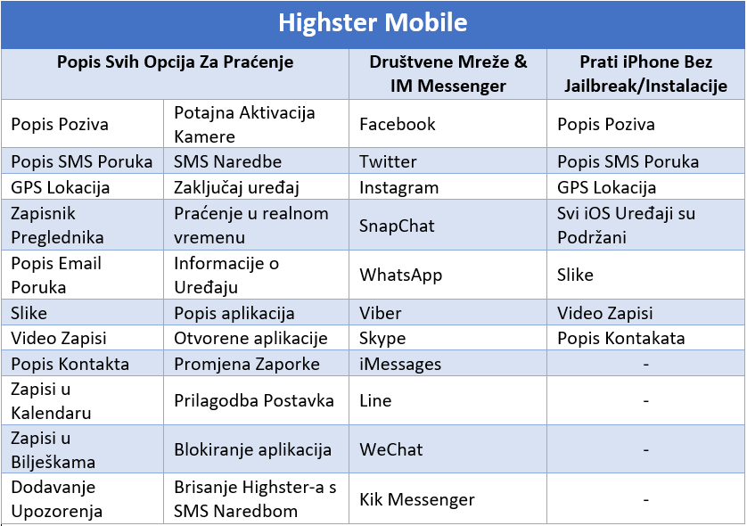 Highster Mobile aplikacija za praćenje mobitela